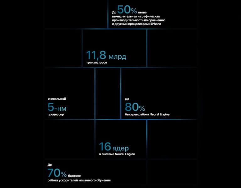Розыгрыш смартфона Apple iPhone 12 Pro Max 512GB (только Украина) - 3